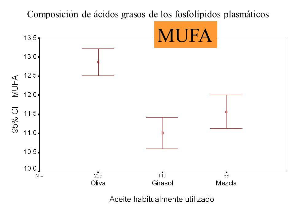 Composición de ácidos grasos de los fosfolípidos plasmáticos MUFA