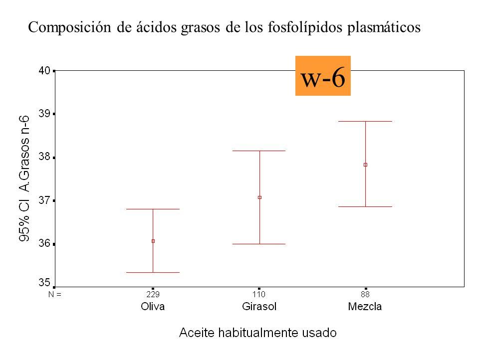 Composición de ácidos grasos de los fosfolípidos plasmáticos w-6