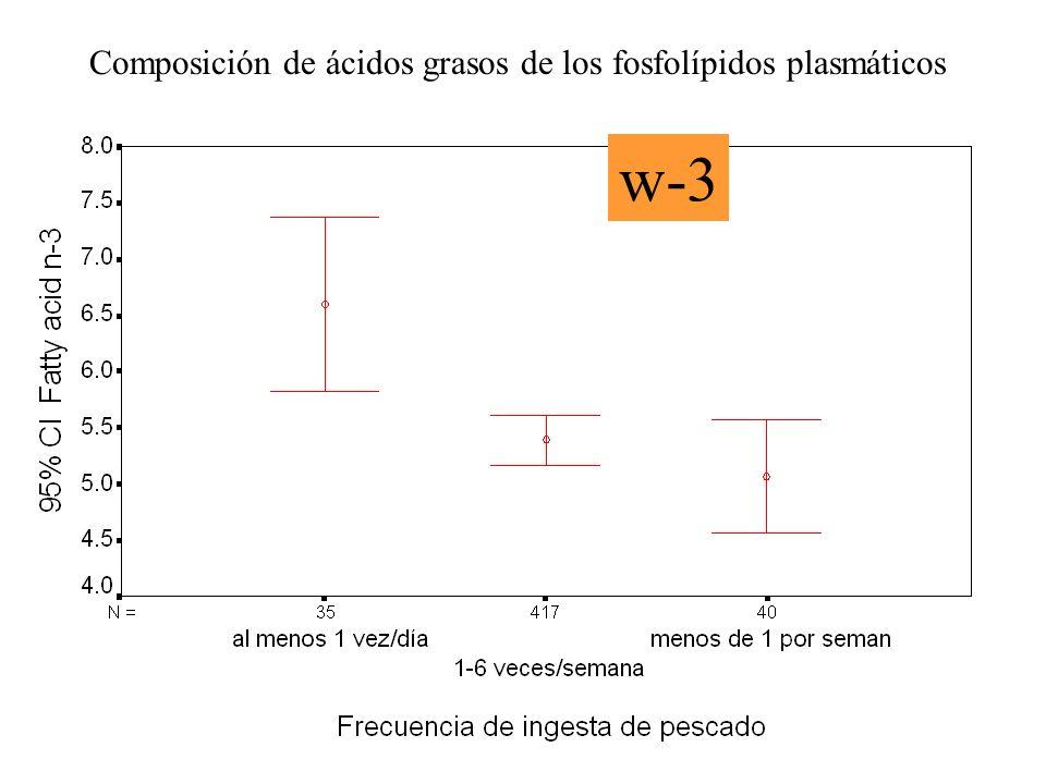 Composición de ácidos grasos de los fosfolípidos plasmáticos w-3