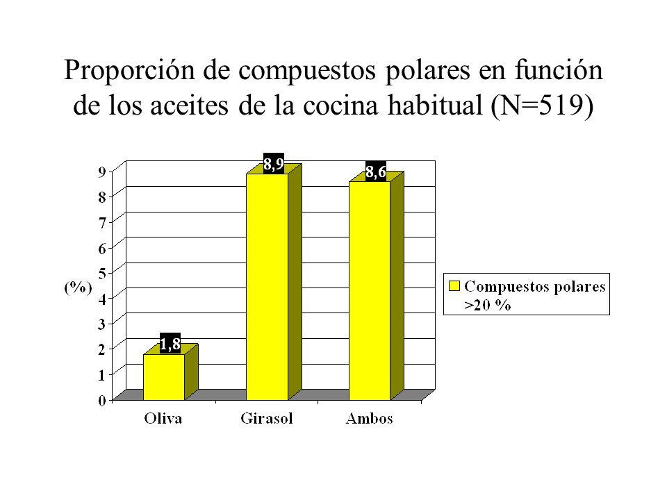 Proporción de compuestos polares en función de los aceites de la cocina habitual (N=519)