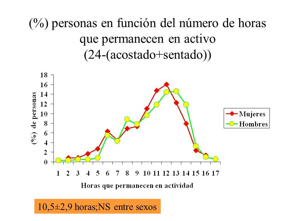 (%) personas en función del número de horas que permanecen en activo (24-(acostado+sentado)) 10,5±2,9 horas;NS entre sexos