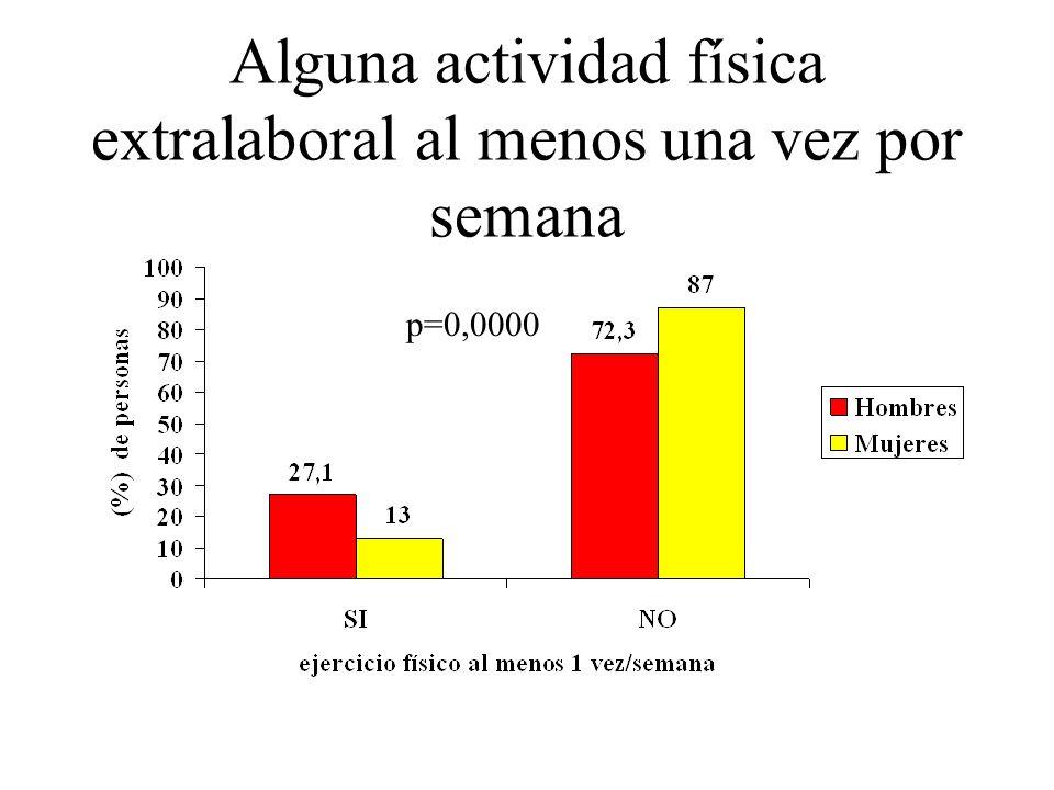 Alguna actividad física extralaboral al menos una vez por semana p=0,0000