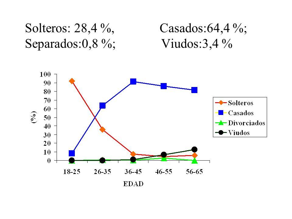 Solteros: 28,4 %, Casados:64,4 %; Separados:0,8 %; Viudos:3,4 %