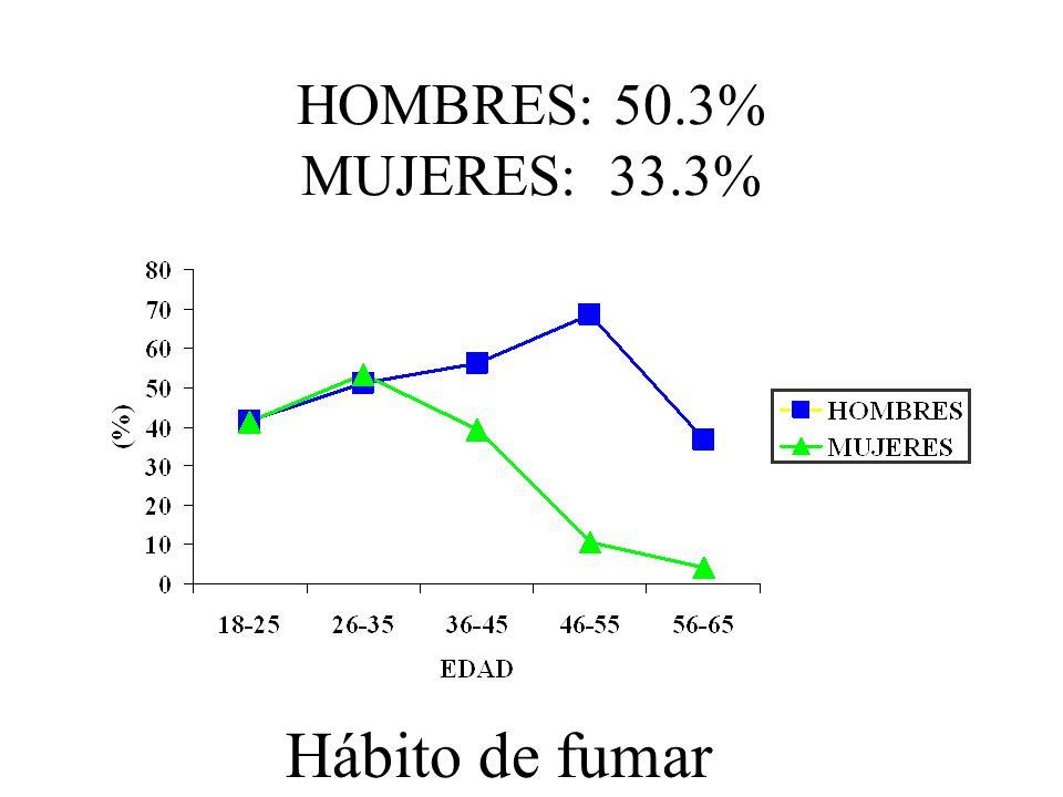 HOMBRES: 50.3% MUJERES: 33.3% Hábito de fumar