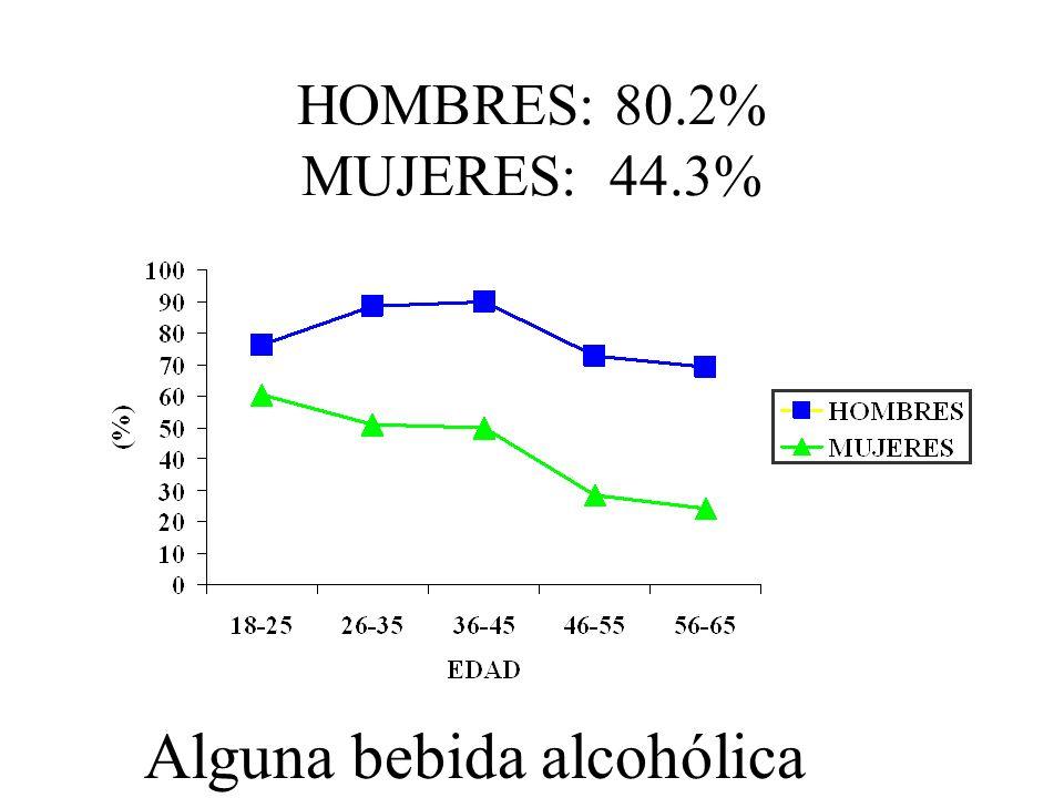HOMBRES: 80.2% MUJERES: 44.3% Alguna bebida alcohólica
