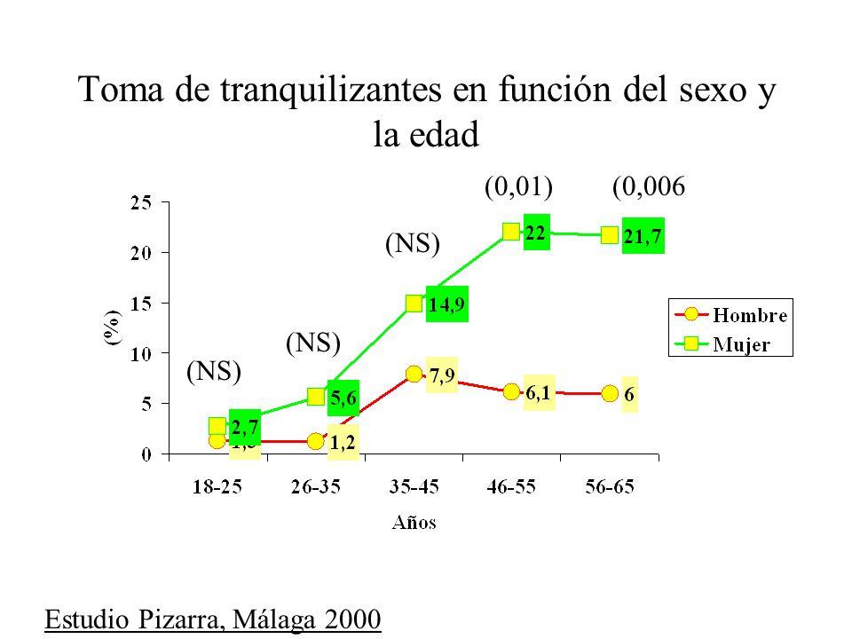 Toma de tranquilizantes en función del sexo y la edad (NS) (0,006(0,01) Estudio Pizarra, Málaga 2000