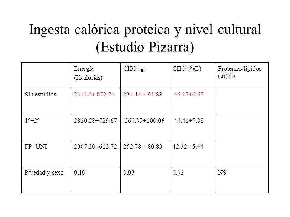 Ingesta calórica proteíca y nivel cultural (Estudio Pizarra) NS0,020,030,10P*/edad y sexo 42.32 ±5.44252.78 ± 80.832307.30±613.72FP+UNI 44.41±7.08 260.99±100.062320.58±729.671º+2º 46.17±6.67234.14 ± 91.882011.0± 672.70Sin estudios Proteínas/lípidos (g)(%) CHO (%E)CHO (g)Energía (Kcalorías)
