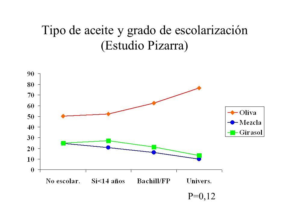 Tipo de aceite y grado de escolarización (Estudio Pizarra) P=0,12