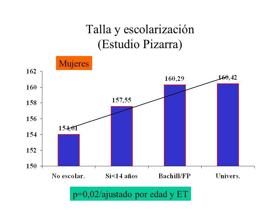 Talla y escolarización (Estudio Pizarra) p=0,02/ajustado por edad y ET Mujeres