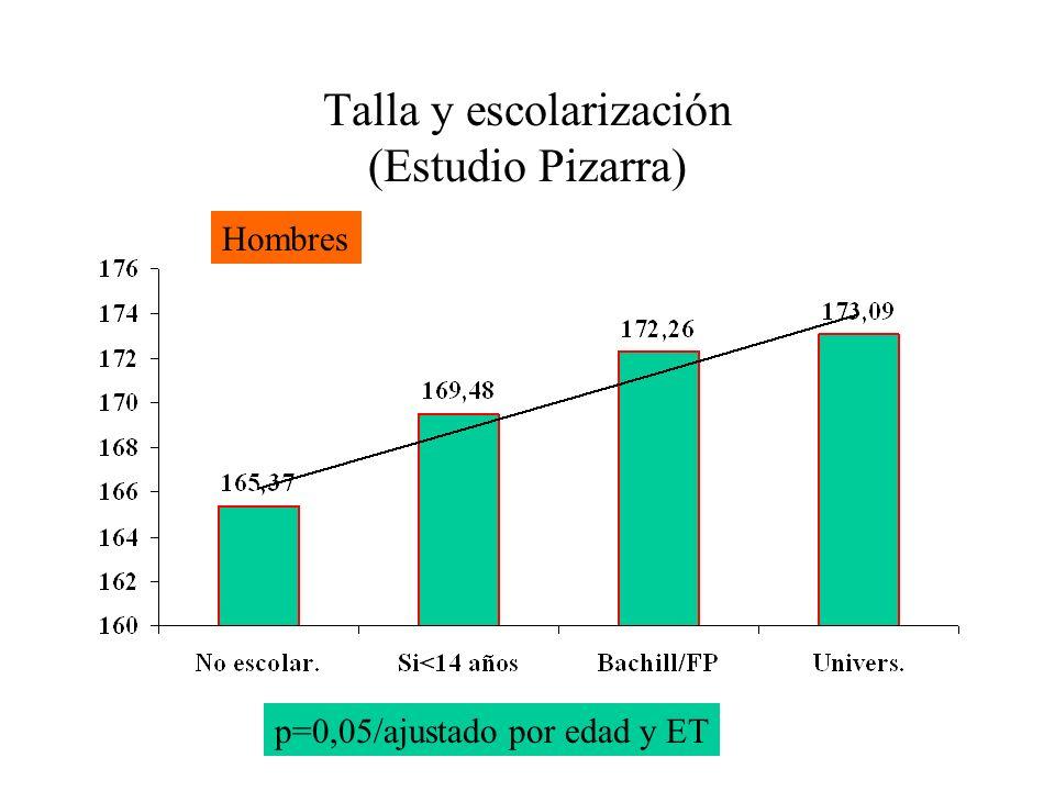 Talla y escolarización (Estudio Pizarra) p=0,05/ajustado por edad y ET Hombres