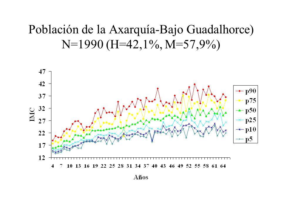Población de la Axarquía-Bajo Guadalhorce) N=1990 (H=42,1%, M=57,9%)