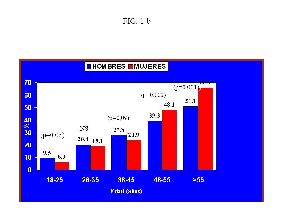 (p=0,001)) FIG. 1-b)