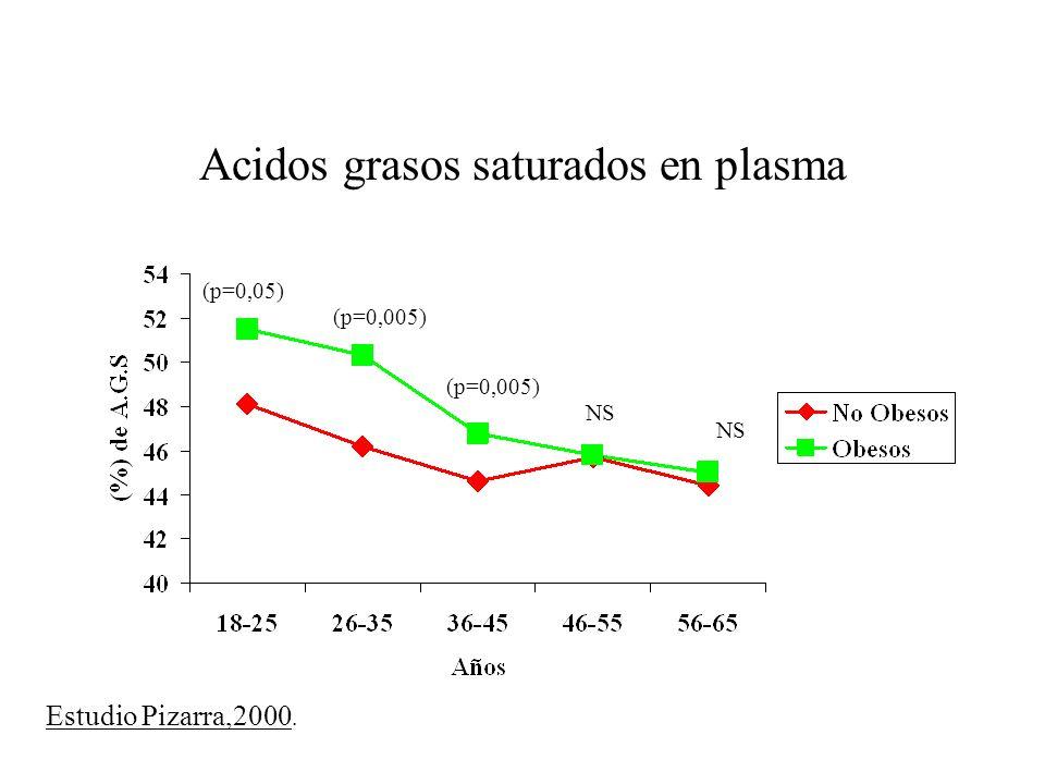 Acidos grasos saturados en plasma (p=0,05) (p=0,005) NS Estudio Pizarra,2000.