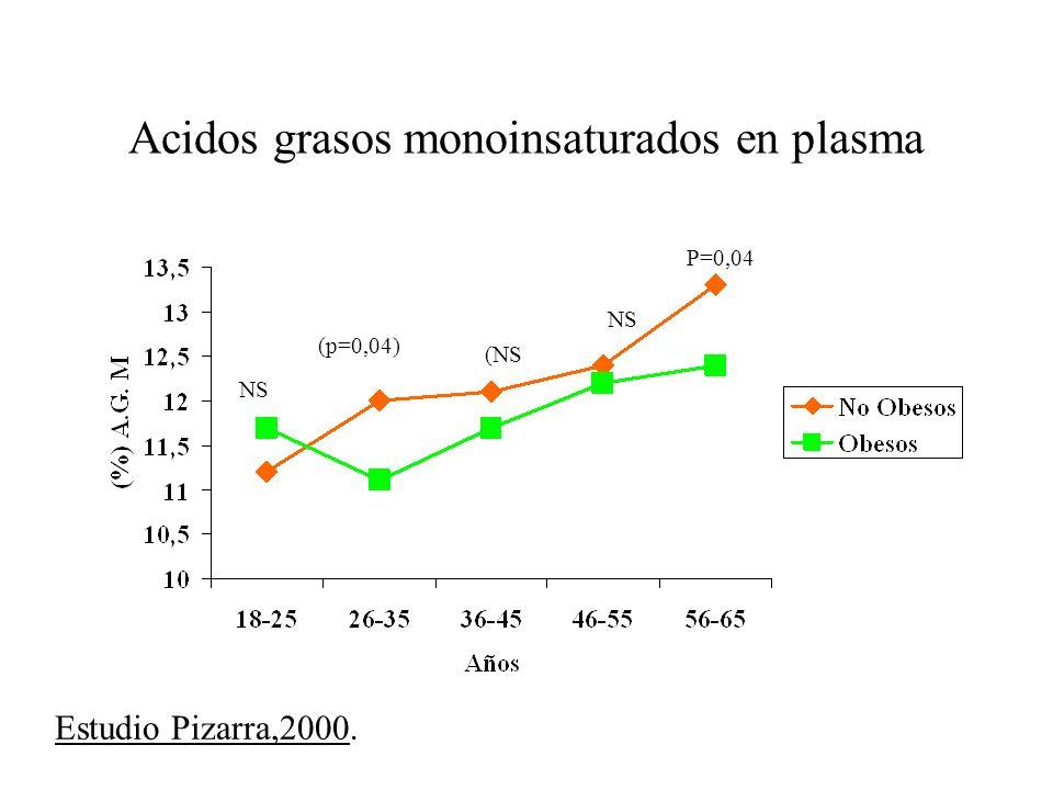Acidos grasos monoinsaturados en plasma NS (p=0,04) (NS NS P=0,04 Estudio Pizarra,2000.