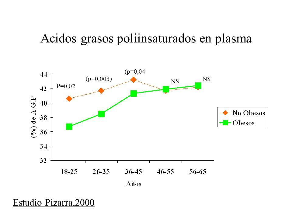 Acidos grasos poliinsaturados en plasma P=0,02 (p=0,003) (p=0,04 NS Estudio Pizarra,2000