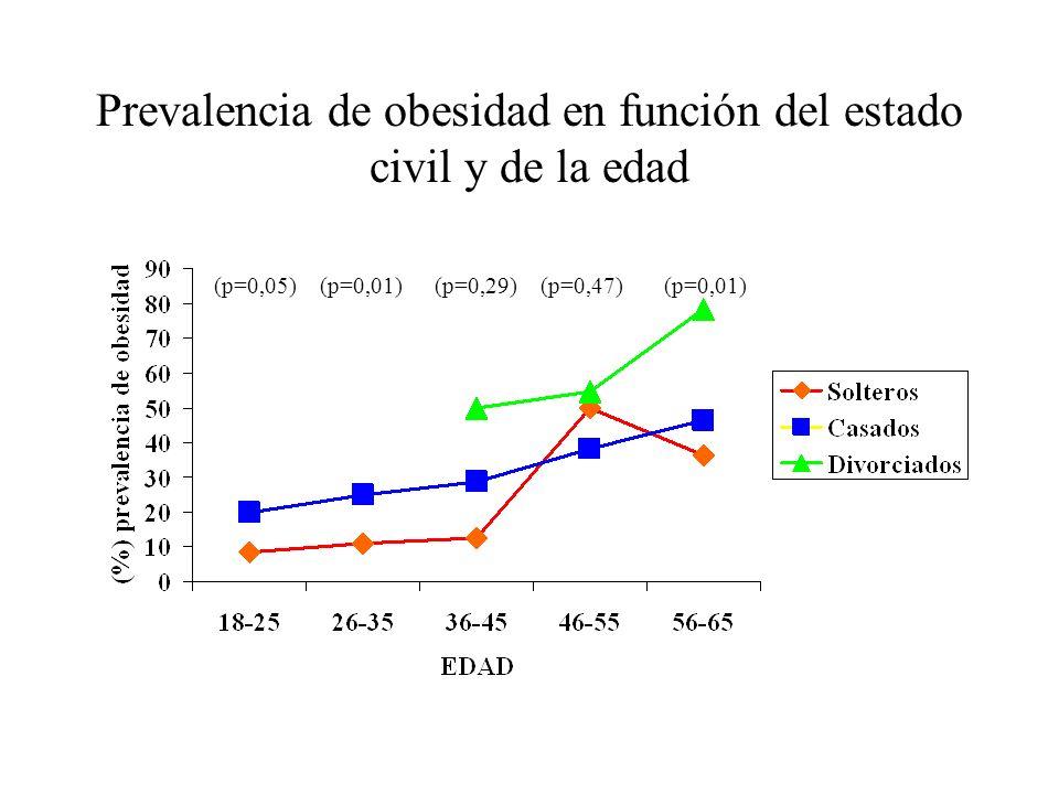 Prevalencia de obesidad en función del estado civil y de la edad (p=0,05)(p=0,01)(p=0,29)(p=0,47)(p=0,01)