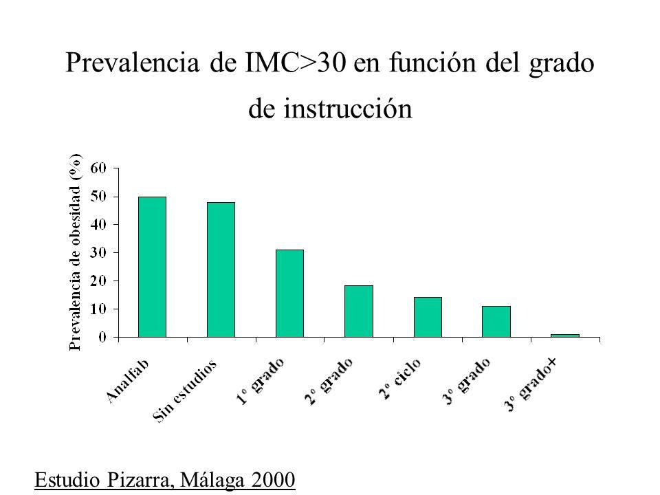 Prevalencia de IMC>30 en función del grado de instrucción Estudio Pizarra, Málaga 2000