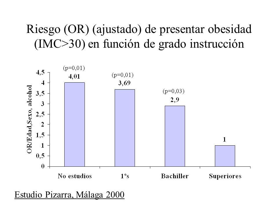 Riesgo (OR) (ajustado) de presentar obesidad (IMC>30) en función de grado instrucción (p=0,01) (p=0,03) Estudio Pizarra, Málaga 2000