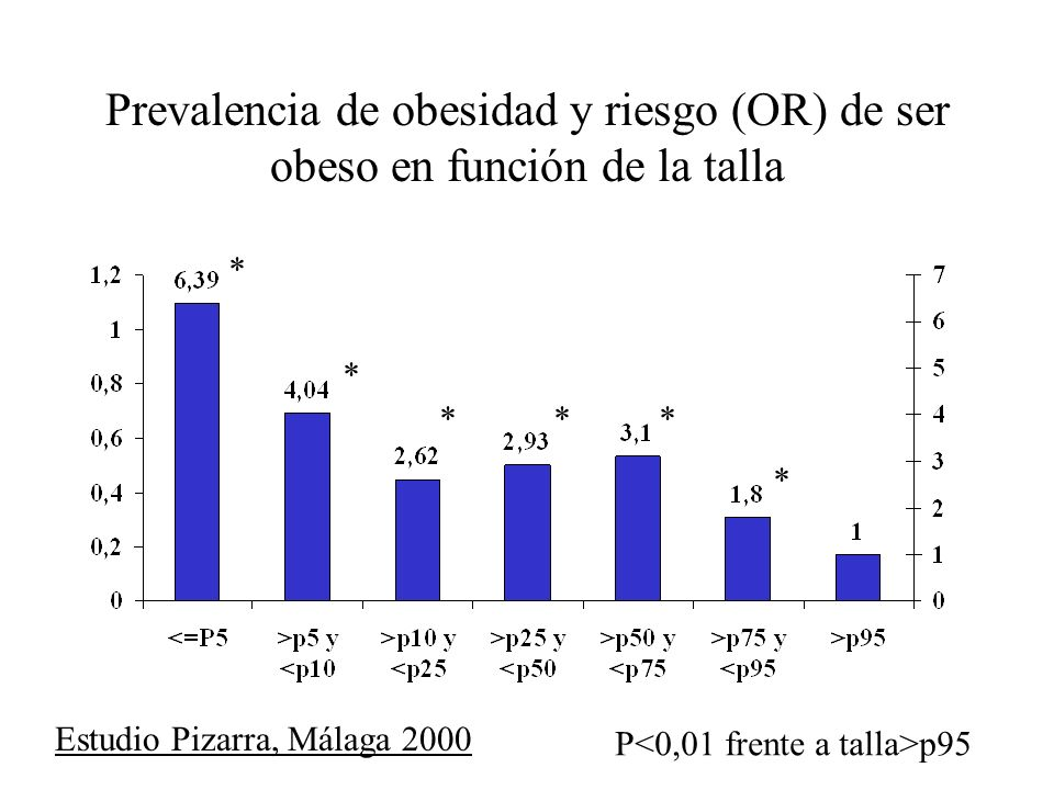 Prevalencia de obesidad y riesgo (OR) de ser obeso en función de la talla Estudio Pizarra, Málaga 2000 * * *** * P p95