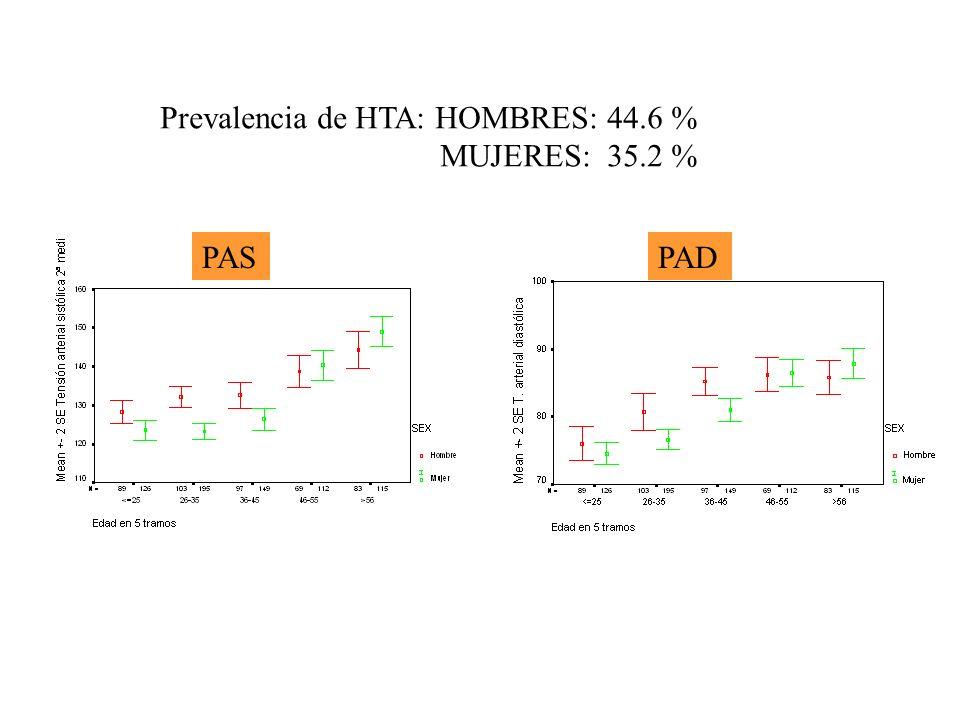Prevalencia de HTA: HOMBRES: 44.6 % MUJERES: 35.2 % PASPAD