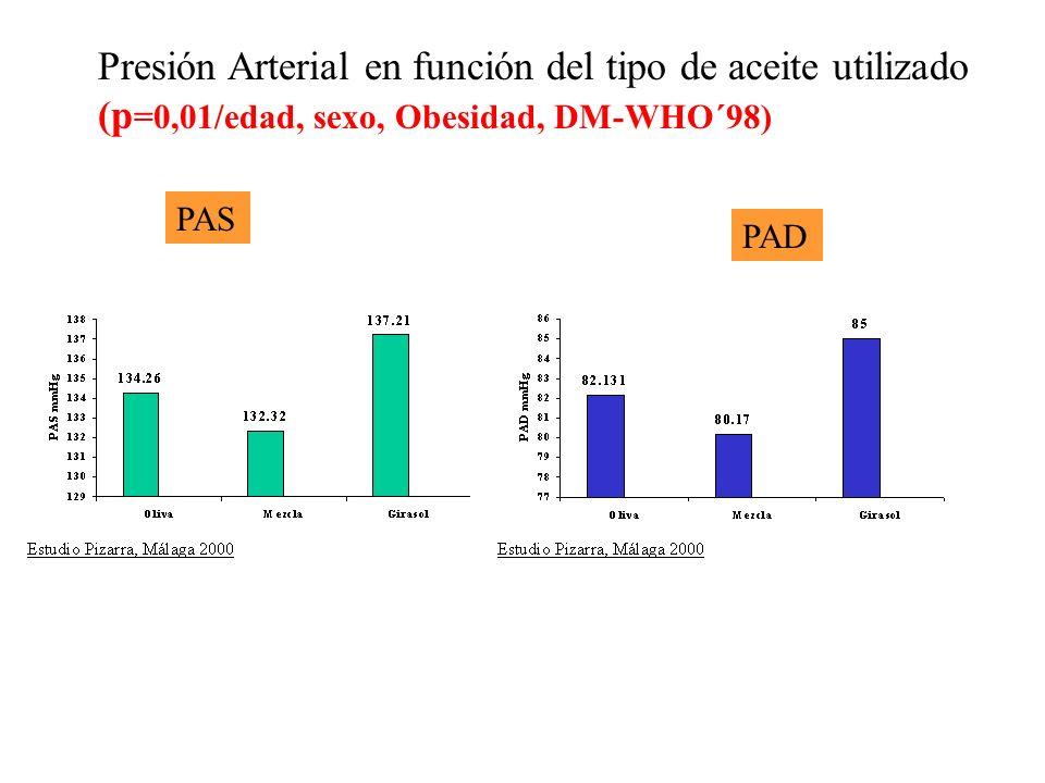 Presión Arterial en función del tipo de aceite utilizado (p =0,01/edad, sexo, Obesidad, DM-WHO´98) PAS PAD
