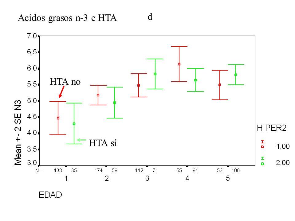 d Acidos grasos n-3 e HTA HTA sí HTA no