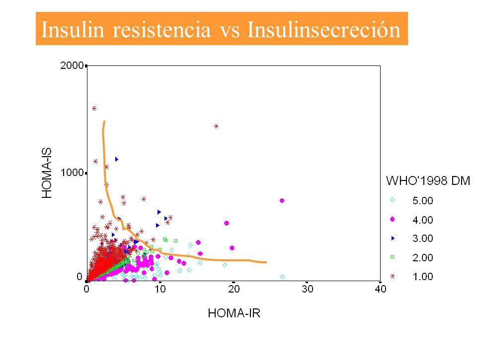 Insulin resistencia vs Insulinsecreción