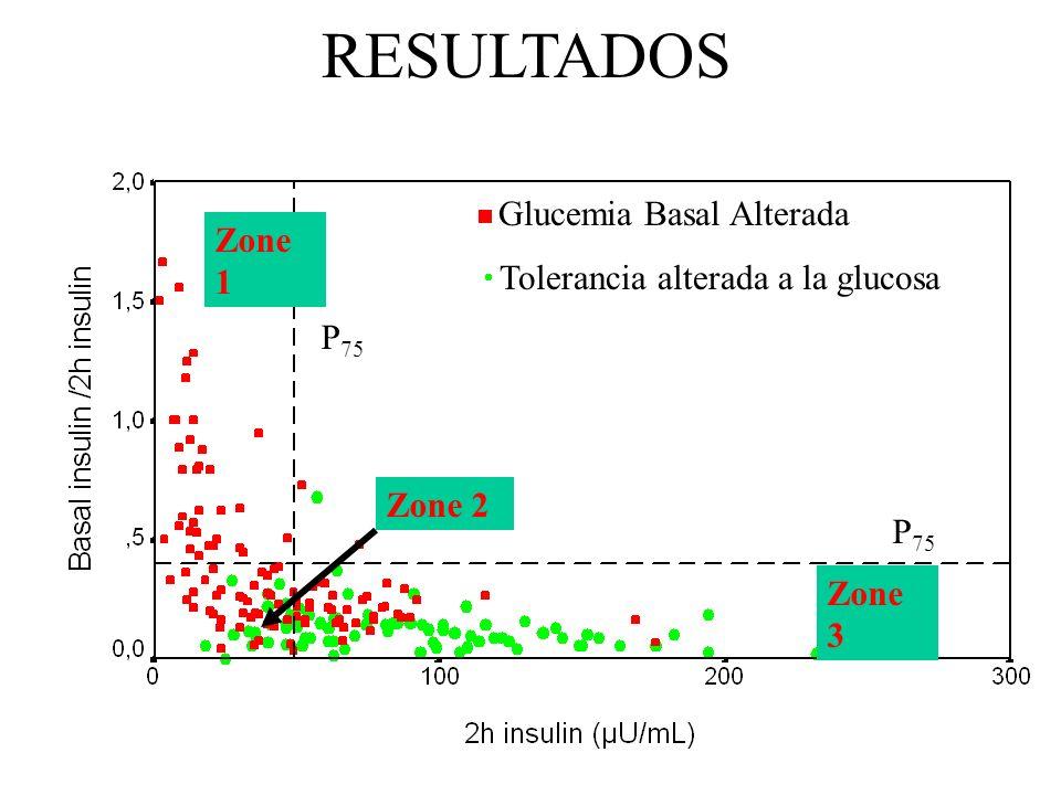 Glucemia Basal Alterada Tolerancia alterada a la glucosa Zone 1 Zone 2 Zone 3 RESULTADOS P 75