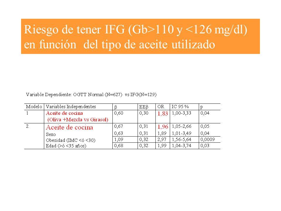 Riesgo de tener IFG (Gb>110 y <126 mg/dl) en función del tipo de aceite utilizado