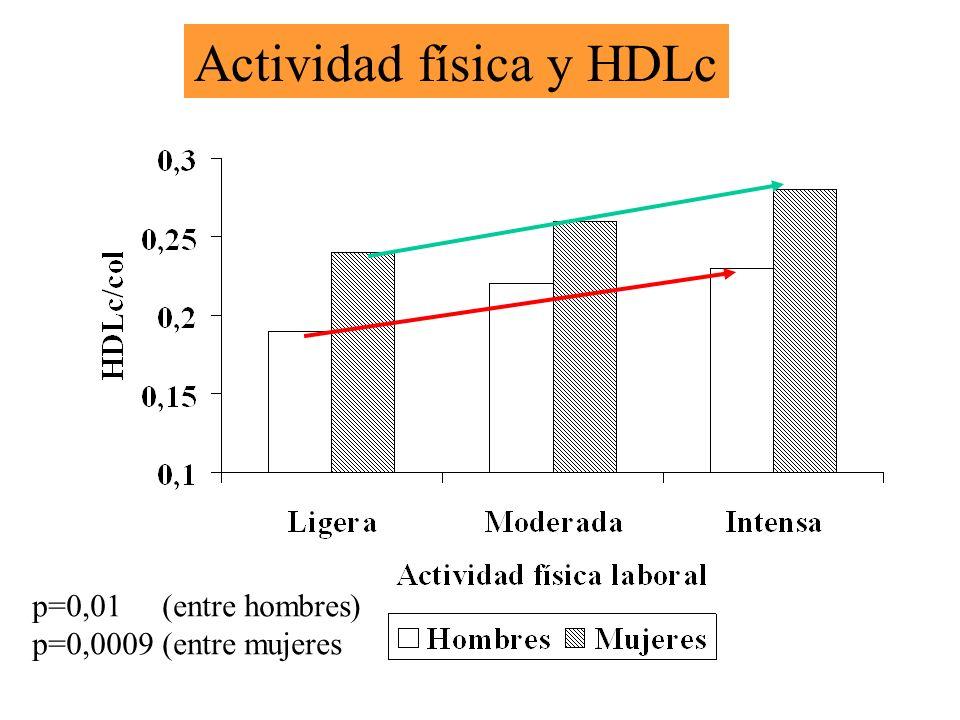 p=0,01 (entre hombres) p=0,0009 (entre mujeres Actividad física y HDLc