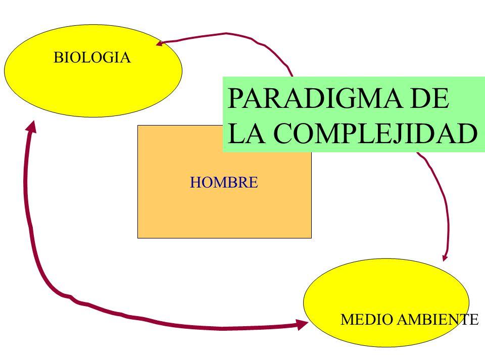 BIOLOGIA HOMBRE MEDIO AMBIENTE PARADIGMA DE LA COMPLEJIDAD