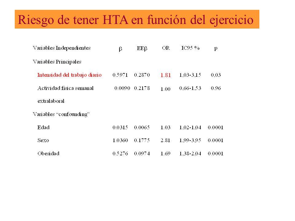 Riesgo de tener HTA en función del ejercicio