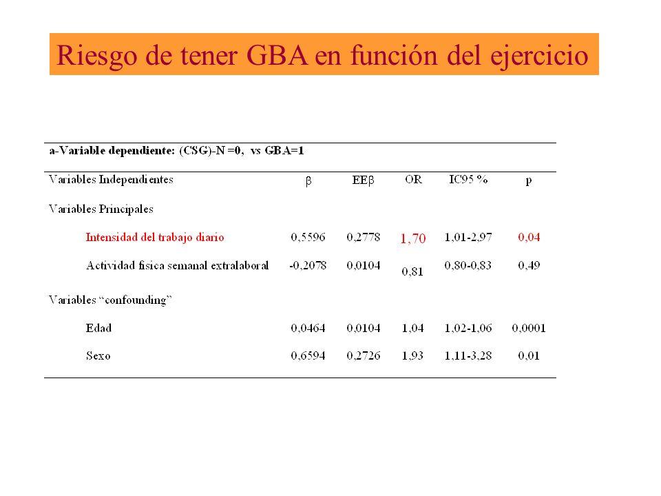 Riesgo de tener GBA en función del ejercicio