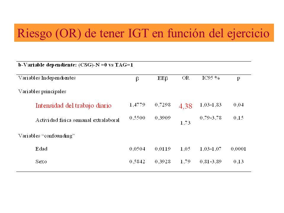 Riesgo (OR) de tener IGT en función del ejercicio