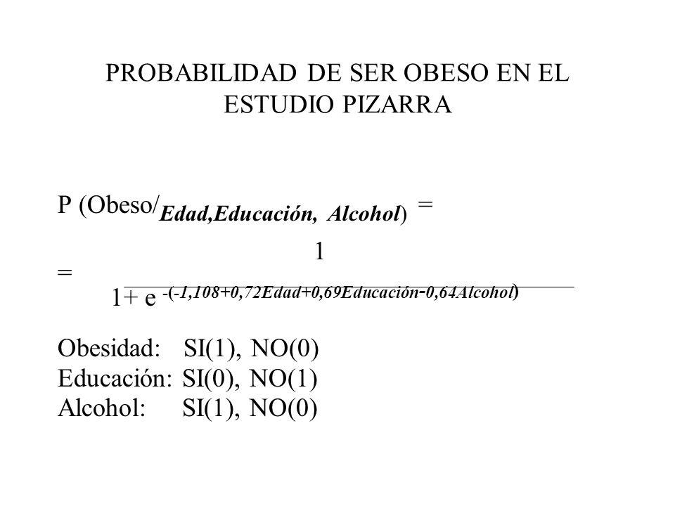 PROBABILIDAD DE SER OBESO EN EL ESTUDIO PIZARRA P (Obeso/ Edad,Educación, Alcohol) = 1 = 1+ e -(-1,108+0,72Edad+0,69Educación - 0,64Alcohol ) Obesidad: SI(1), NO(0) Educación: SI(0), NO(1) Alcohol: SI(1), NO(0)