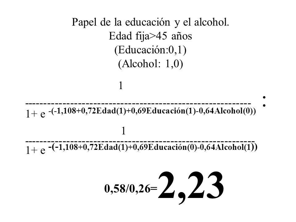 Papel de la educación y el alcohol. Edad fija>45 años (Educación:0,1) (Alcohol: 1,0) 1 ----------------------------------------------------------- : 1