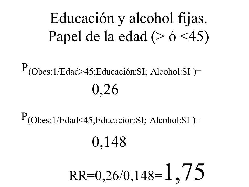 Educación y alcohol fijas. Papel de la edad (> ó <45) P (Obes:1/Edad>45;Educación:SI; Alcohol:SI )= 0,26 P (Obes:1/Edad<45;Educación:SI; Alcohol:SI )=