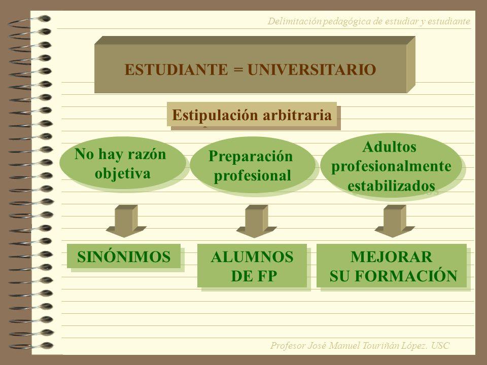 ESTUDIANTE = UNIVERSITARIO Estipulación arbitraria No hay razón objetiva No hay razón objetiva Preparación profesional Preparación profesional Adultos