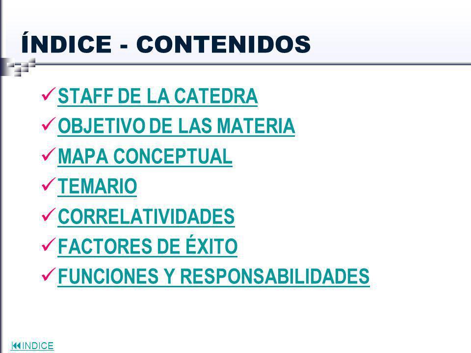 INDICE ÍNDICE - CONTENIDOS STAFF DE LA CATEDRA OBJETIVO DE LAS MATERIA MAPA CONCEPTUAL TEMARIO CORRELATIVIDADES FACTORES DE ÉXITO FUNCIONES Y RESPONSA