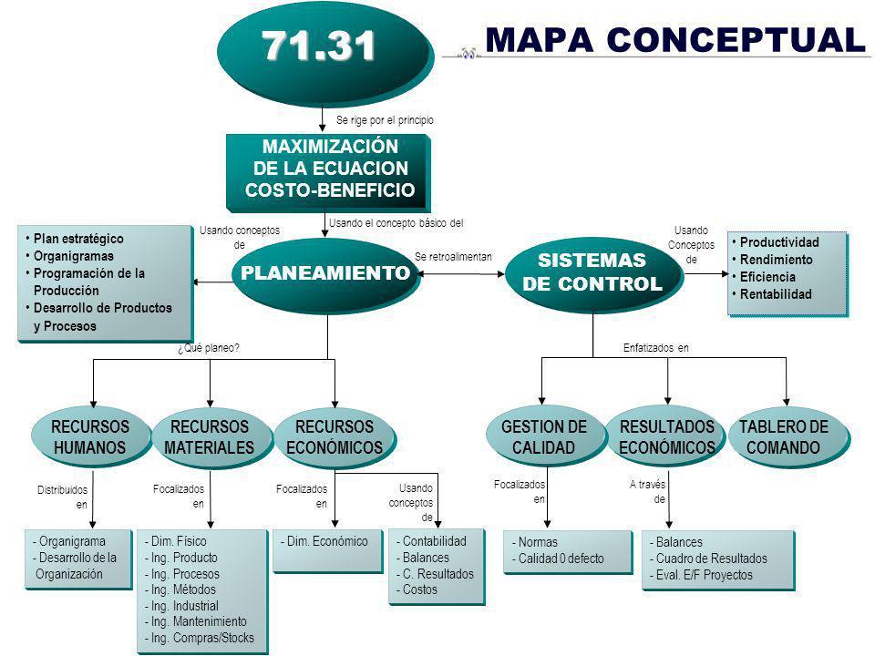 TABLERO DE COMANDO RESULTADOS ECONÓMICOS MAPA CONCEPTUAL Usando el concepto básico del MAXIMIZACIÓN DE LA ECUACION COSTO-BENEFICIO71.31 PLANEAMIENTO S