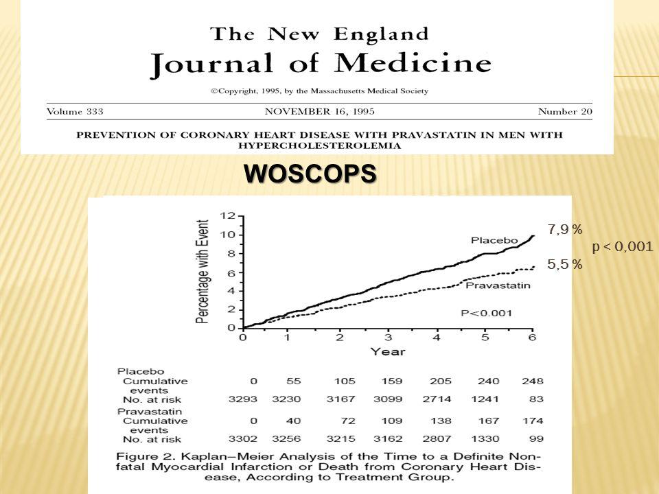 WOSCOPS 7,9 % p < 0,001 5,5 %