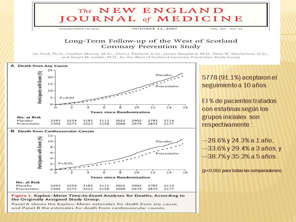 5778 (91.1%) aceptaron el seguimiento a 10 años. El % de pacientes tratados con estatinas según los grupos iniciales son respectivamente : ---28.6% y