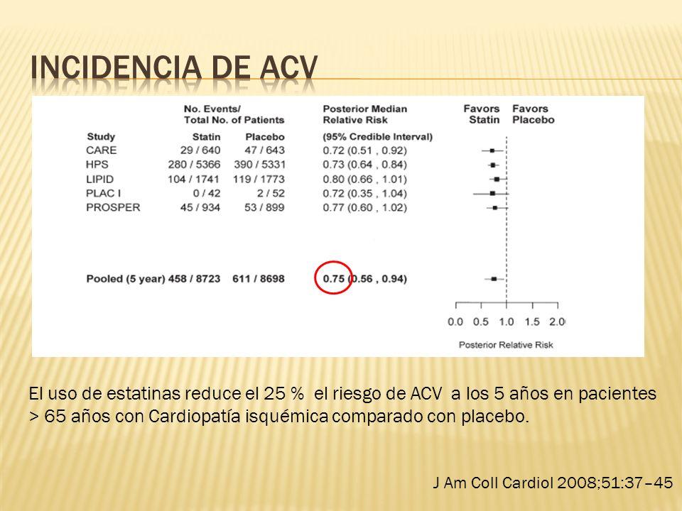 El uso de estatinas reduce el 25 % el riesgo de ACV a los 5 años en pacientes > 65 años con Cardiopatía isquémica comparado con placebo. J Am Coll Car