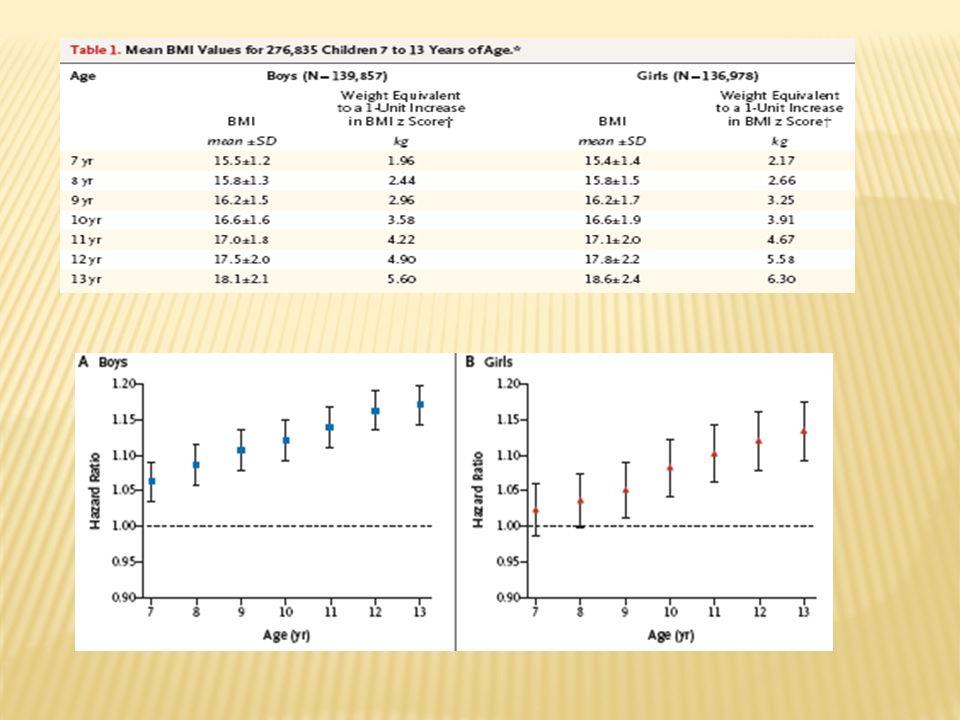 Cox proportional hazard model adjusted for age, gender and baseline HDL-C.