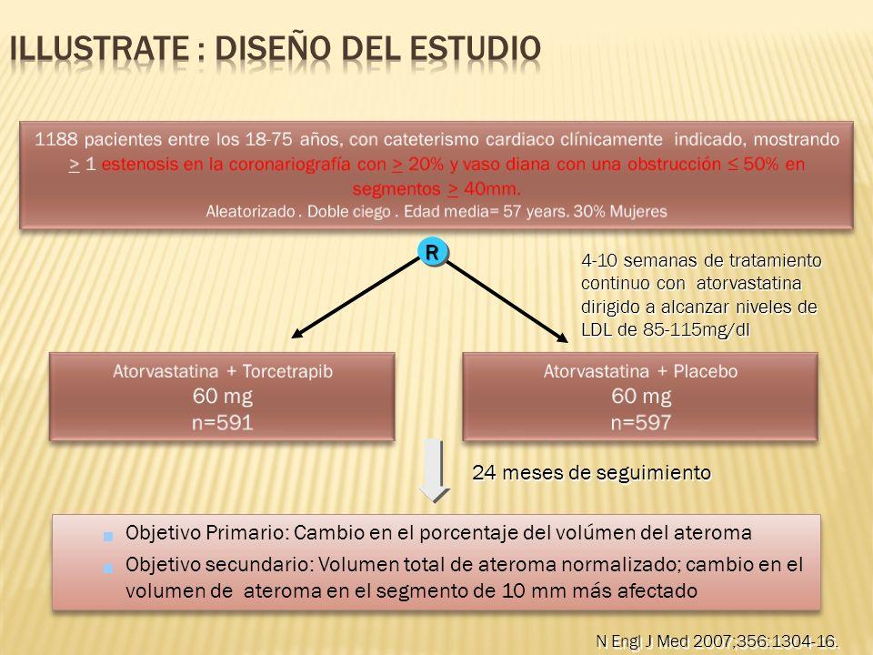 Objetivo Primario: Cambio en el porcentaje del volúmen del ateroma Objetivo secundario: Volumen total de ateroma normalizado; cambio en el volumen de