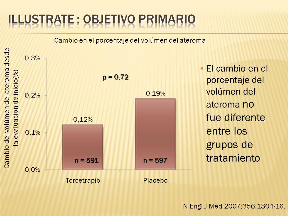 El cambio en el porcentaje del volúmen del ateroma no fue diferente entre los grupos de tratamiento Cambio del volúmen del ateroma desde la evaluación