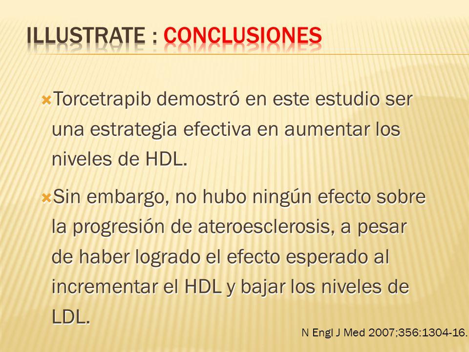 Torcetrapib demostró en este estudio ser una estrategia efectiva en aumentar los niveles de HDL. Sin embargo, no hubo ningún efecto sobre la progresió