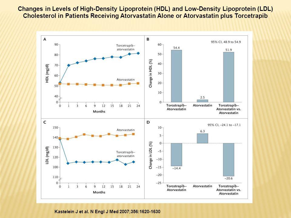Kastelein J et al. N Engl J Med 2007;356:1620-1630 Changes in Levels of High-Density Lipoprotein (HDL) and Low-Density Lipoprotein (LDL) Cholesterol i