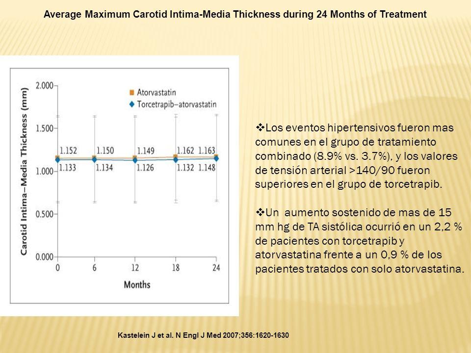 Kastelein J et al. N Engl J Med 2007;356:1620-1630 Average Maximum Carotid Intima-Media Thickness during 24 Months of Treatment Los eventos hipertensi