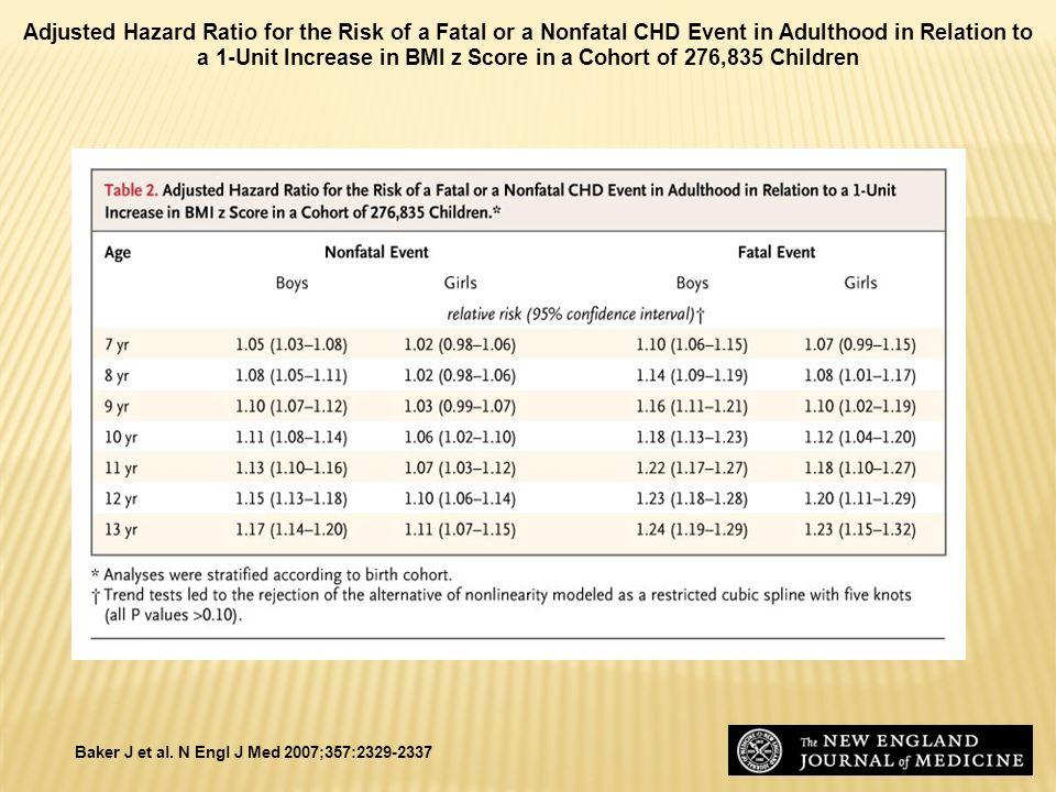 Baker J et al. N Engl J Med 2007;357:2329-2337 Adjusted Hazard Ratio for the Risk of a Fatal or a Nonfatal CHD Event in Adulthood in Relation to a 1-U